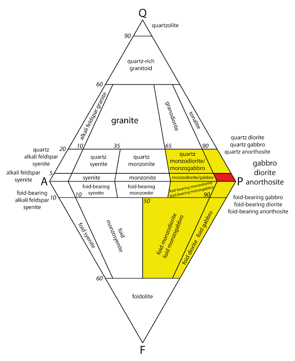 QAPF modal classification of plutonic rocks (based on Streckeisen, 1976, Fig. 1a). The corners of the double triangle are Q = quartz, A = alkali feldspar, P = plagioclase and F = feldspathoid. This diagram must not be used for rocks in which the mafic mineral content, M, is greater than 90%.